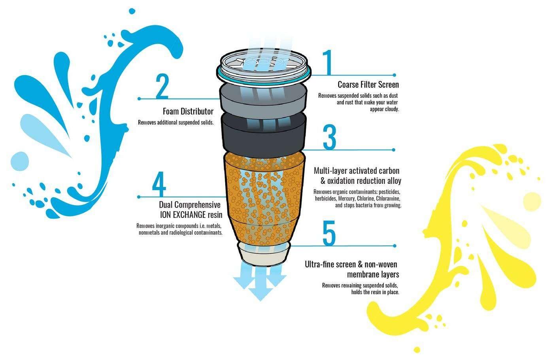 ZeroWater vattenfilter
